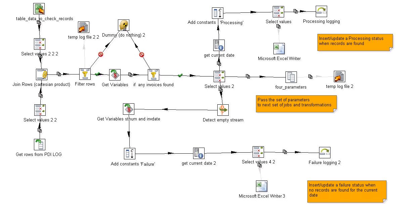 Never use SQL again for ETL – Pentaho Data Integration reusable flows instead