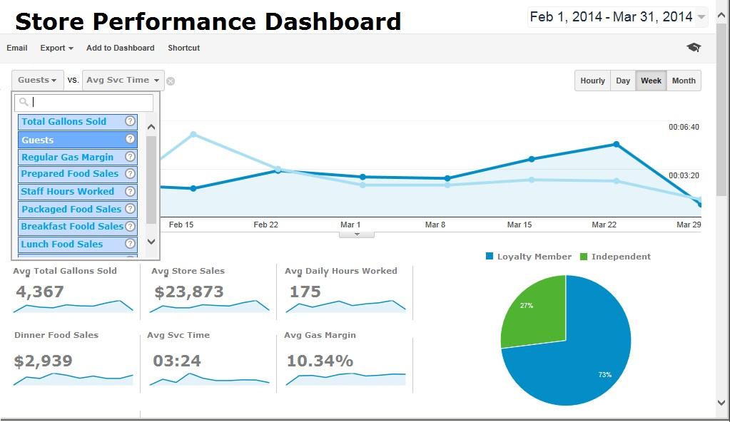 Convenience Store Performance Analytics like Google Dashboard