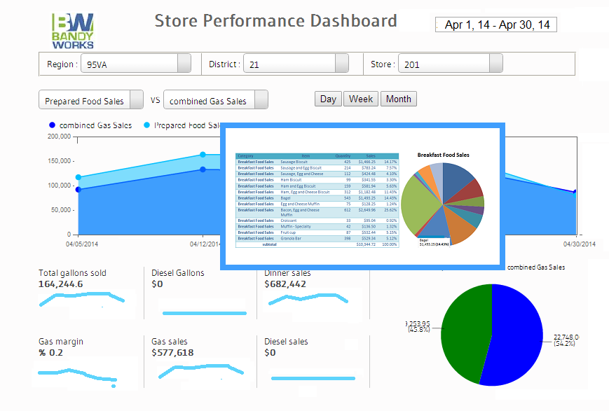 Convenience Store Performance Dashboards - KPI's with Drilldowns