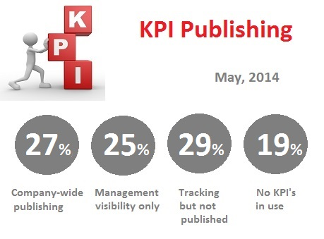 KPI Sharing-  How does your company compare?