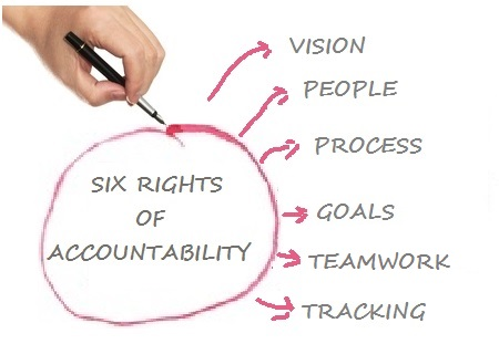 The 6 Rights of Accountability