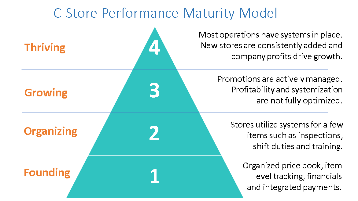 Four Levels of C-Store Performance Growth