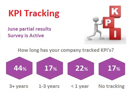 KPI Tracking - When did you start?